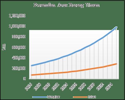 Grafik 3. Peramalan arus muatan barang umum