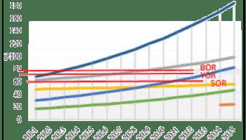 Grafik 6. Rekapitulasi nilai indikator kinerja Pelabuhan Bungkutoko