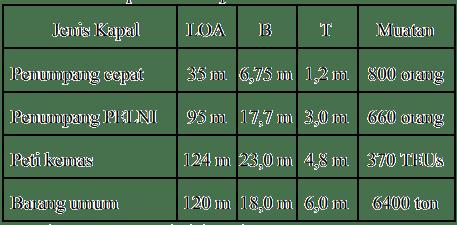 Tabel 1. Spesifikasi kapal di Pelabuhan Kendari