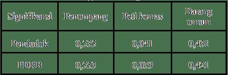Tabel 4. Tingkat korelasi jenis muatan