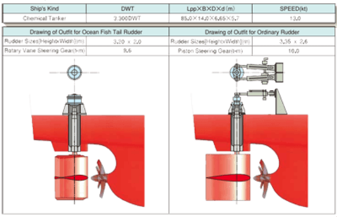 Comparison of outfit on board vessel