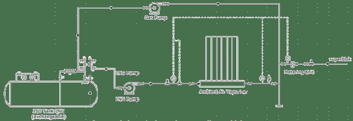 Design PID dari terminal penerima LNG di Superblok Summarecon Serpong