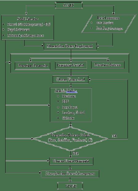 Diagram Alir Metode Pengerjaan
