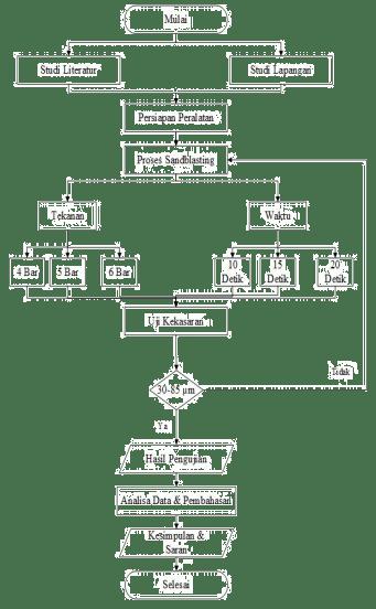 Gambar 1. Diagram Alir penelitian