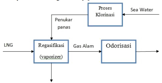 Proses Regasifikasi LNG