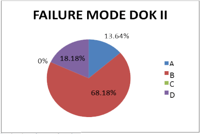 Failure Mode Dok II