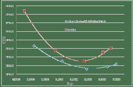 Grafik daya vs SFOC pada RPM 3300
