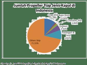 Jumlah propeller tiap jenis kapal di Indonesia