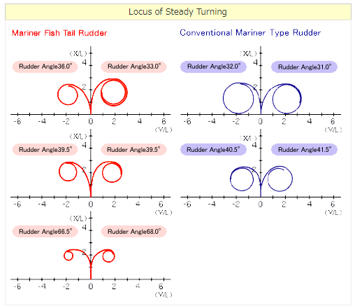 Locus of Steady Turning