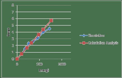 Perbandingan hasil simulasi dengan perhitungan