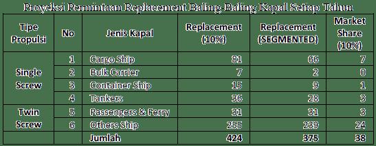 Proyeksi permintaan replacement baling-baling kapal setiap tahun