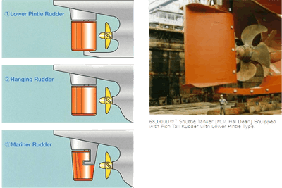 Rudder Types