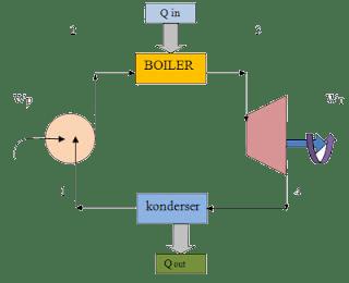 Siklus Turbin Uap