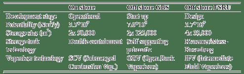 Perbandingan on-shore dengan off-shore