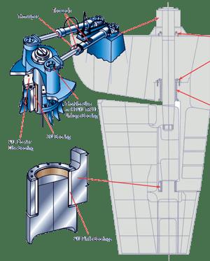 Thordon SXL Rudder Bearings