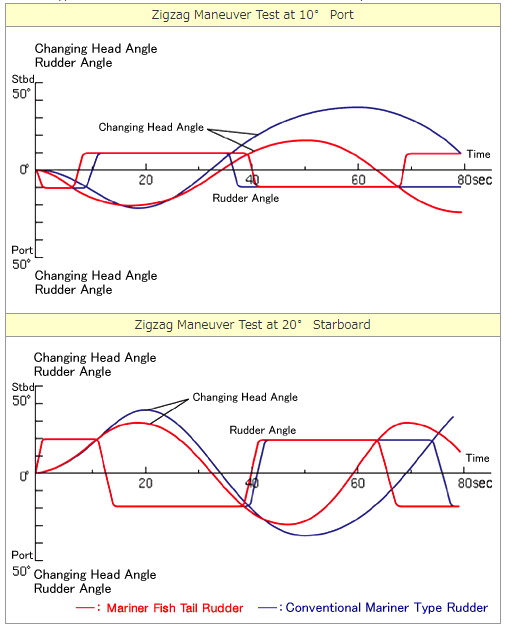 Zigzag Maneuver Test at 10゜Port and Zigzag Maneuver Test at 20゜Starboard