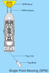 Single buoy or single point mooring