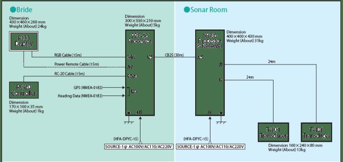 Standard Connection Diagram