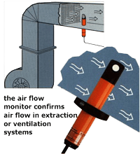 The air flow monitor confirms air flow in extraction or ventilation system