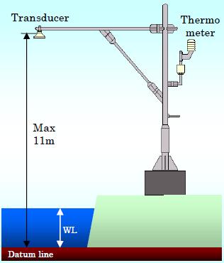 Ultrasonic wave height meter