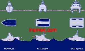 Ship Semi Planing Hull and Monohull Theory