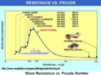 Wave Resistance vs Froude Number