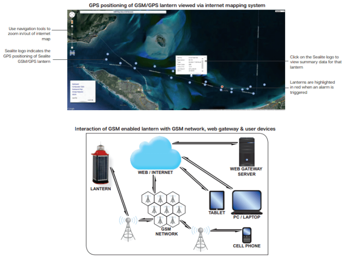 GPS positioning of GSM-GPS lantern viewed via internet mapping system and Interaction of GSM enabled lantern with GSM network, web gateway & user device