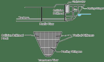 Location of chain locker