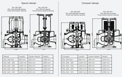 Spacer design and compact design