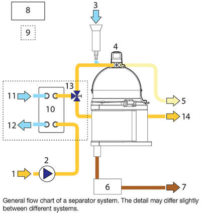 General flow chart of a separator system