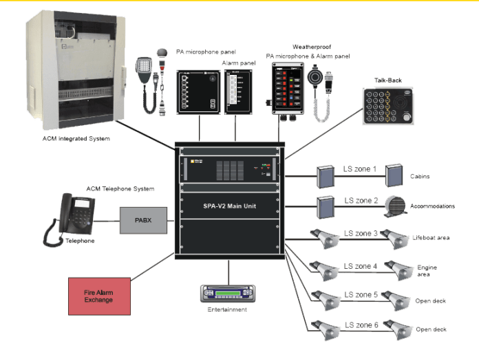 Public Address And General Alarm System