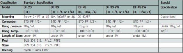 Float Level Sensor Technical Data