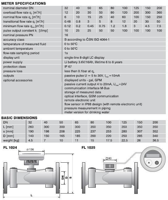 Battery powered ultrasonic water meters