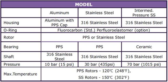 "Oval Gear FOG Series – 08B (1/4"") , 08C (3/8"") specification"