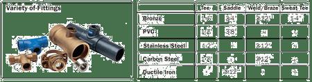 Insert MAG Flowmeter Fitting