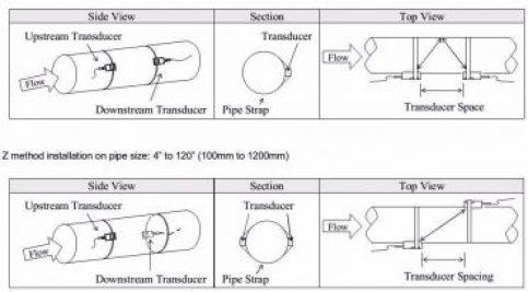 Jenis Instalasi sensor ultrasonic flow meter