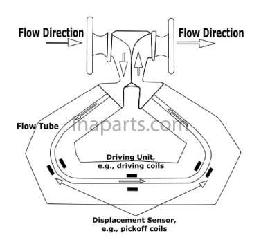 Prinsip Kerja Coriolis Mass Flow Meter
