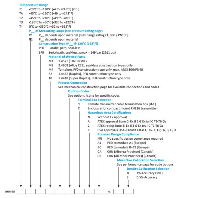 RHM40 Rheonik coriolis mass flow sensor order selection