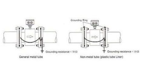 instalasi grounding flow meter