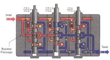 Multi spool Directional Control Valve