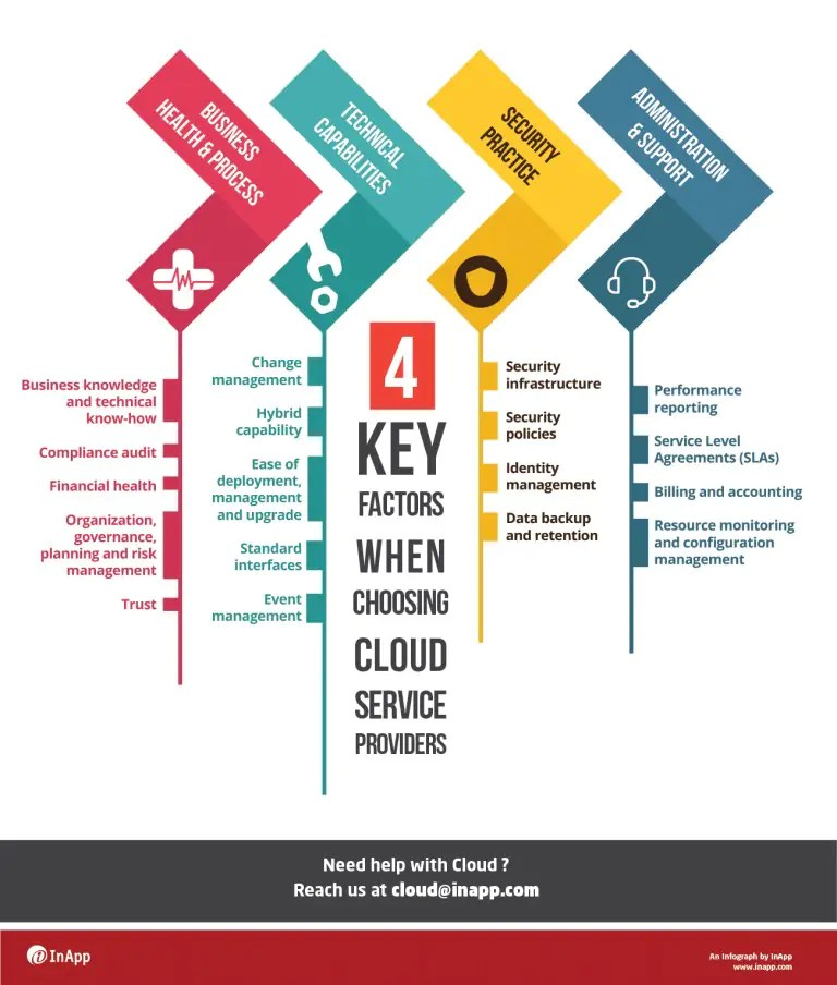 4 Key Factors While Choosing Cloud Service Providers, infographic, infographics, cloud infographic, cloud