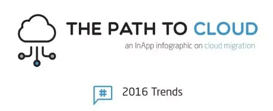 THE PATH TO CLOUD – INFOGRAPH