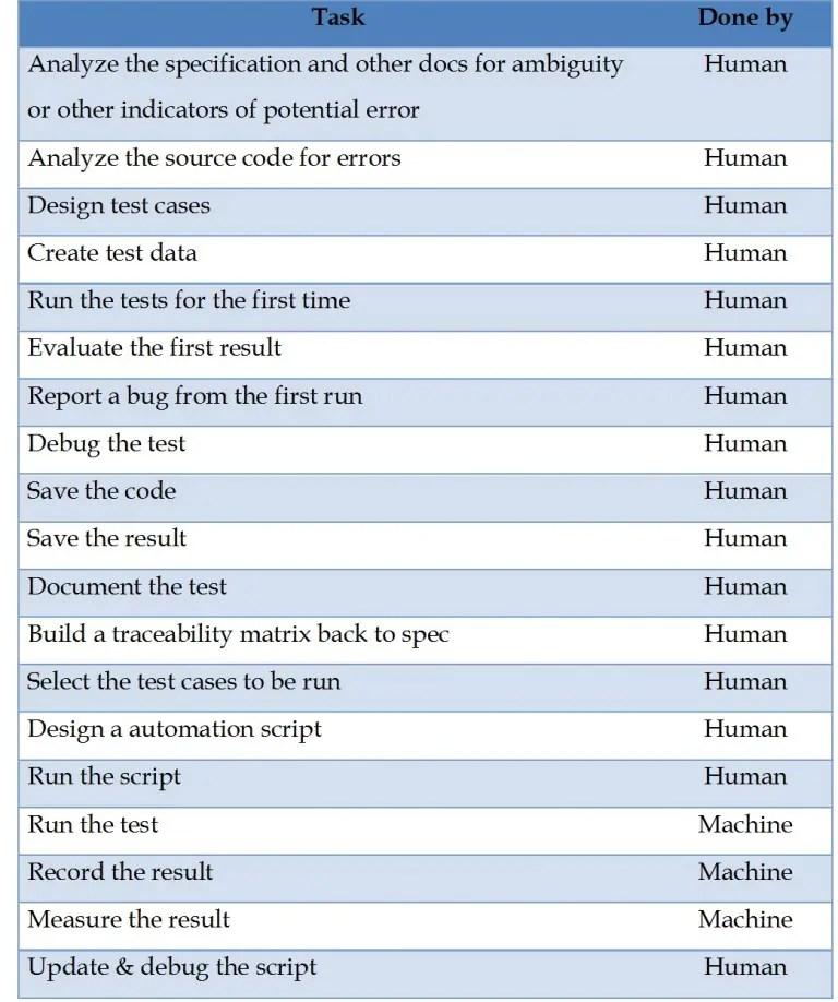 3 Myths of Test Automation2
