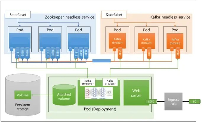 Open Source Data Pipeline with Kafka 1
