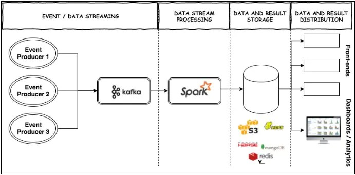 Open Source Data Pipeline with Kafka and Spark