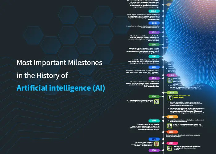 Most Important Milestones in the History of Artificial Intelligence (AI Infographics) Feature Image