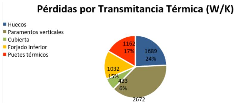 grafico-perdidas-transmitancia-termica