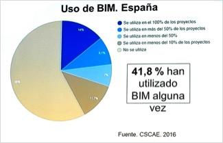 uso-bim-espana