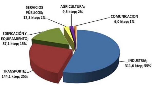 ahorro-energia-espana