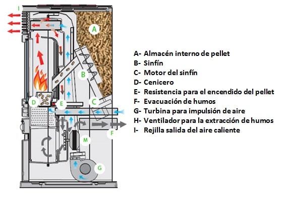 partes-estufa-pellets
